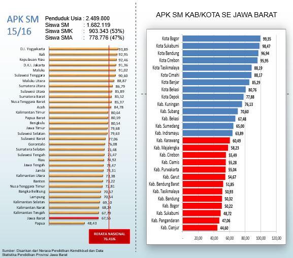 APK-APM Provinsi Jawa Barat Tahun 2015 - 2016